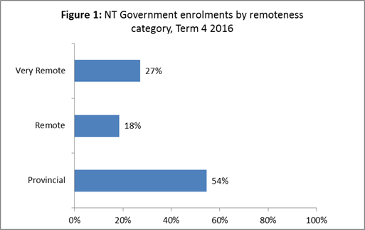 Distribution of government school student enrolments by remoteness category – Term 4
