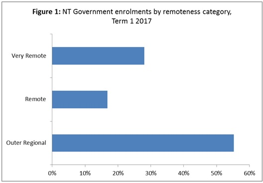 Distribution of government school student enrolments by remoteness category – Term 1