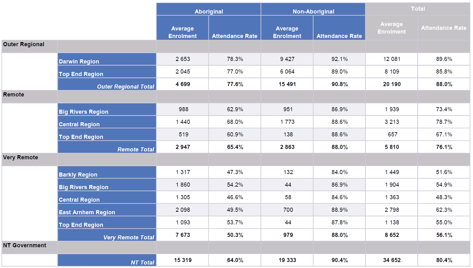Average Enrolment and Attendance by remoteness and region, Term 4 2020