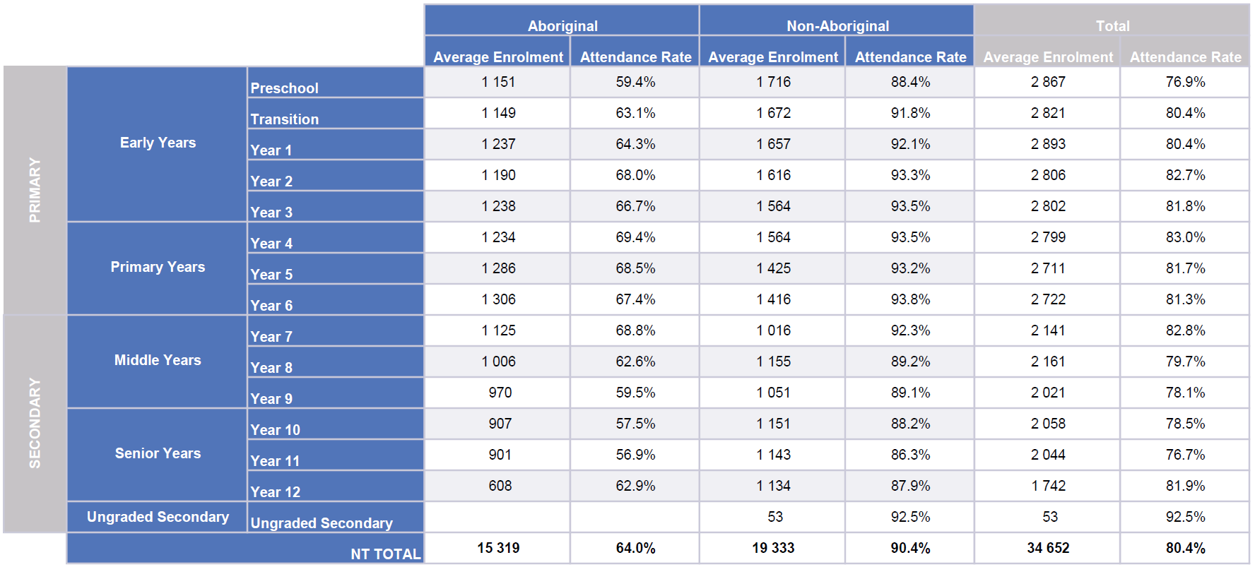 Average Enrolment and Attendance by year, Term 4 2020