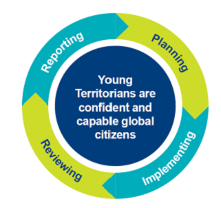Young Territorians are confident and capable global citizens - planning implementing reviewing reporting