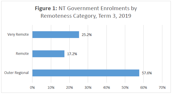 NT Government Enrolments by Remoteness Category, Term 3 2019