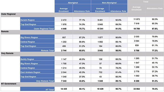 Average Enrolment and Attendance by remoteness and region