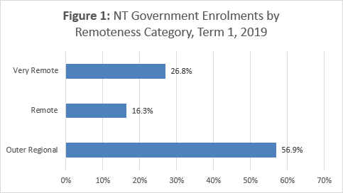NT Government Enrolments by Remoteness Category, Term 1 2019