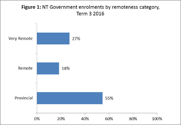 Chart of NT Government enrolments by remoteness category term 3 2016