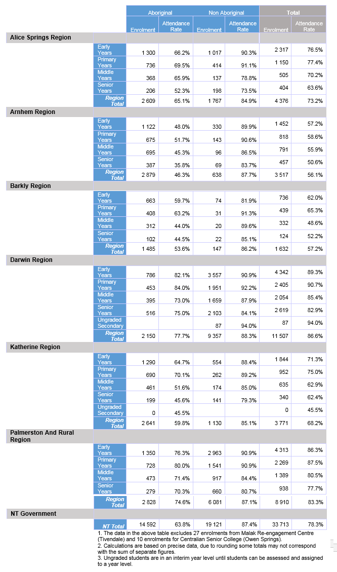 Average Enrolment and Attendance by region, Term 4 2017