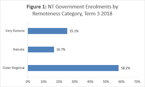 NT Government Enrolments by Remoteness Category, Term 3 2018