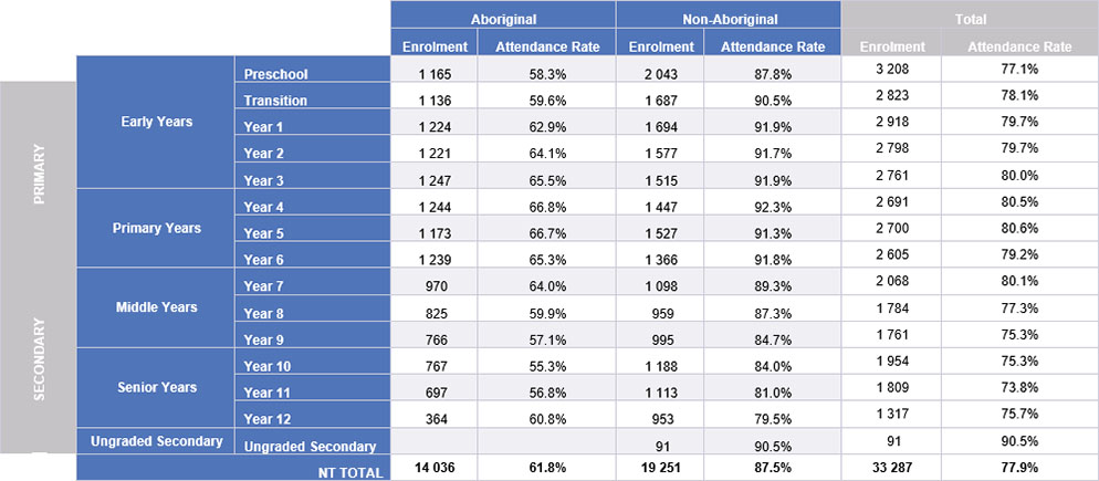 Average Enrolment and Attendance by Year, Term 3 2018