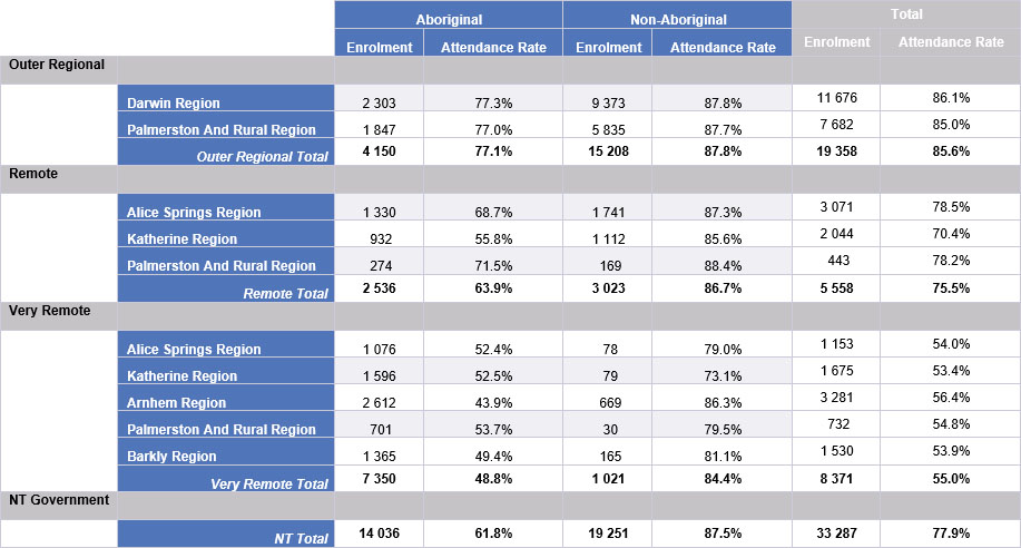Average Enrolment and Attendance by Remoteness and Region, Term 3 2018